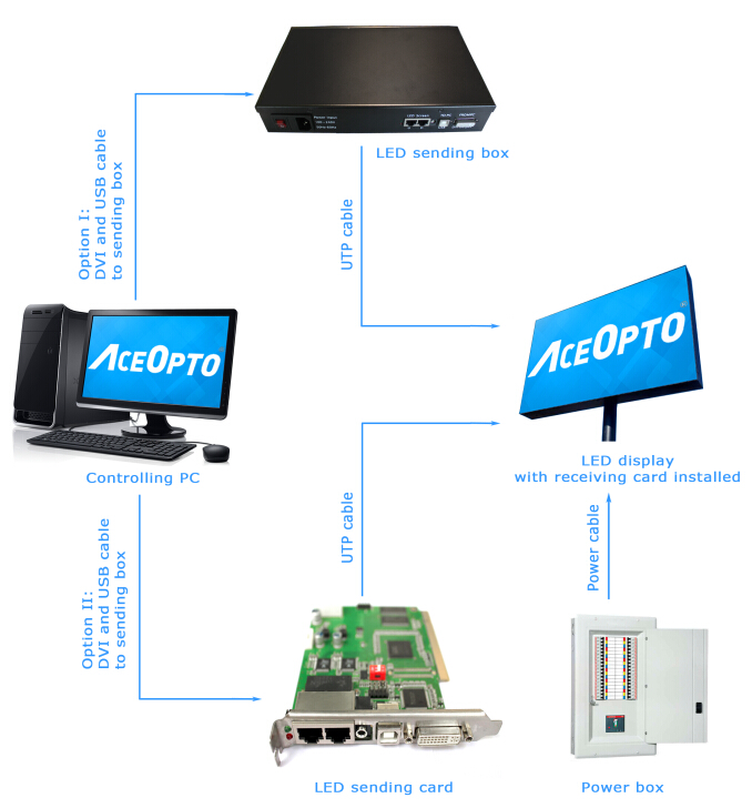 Simple Diagram of LED Billboards's System